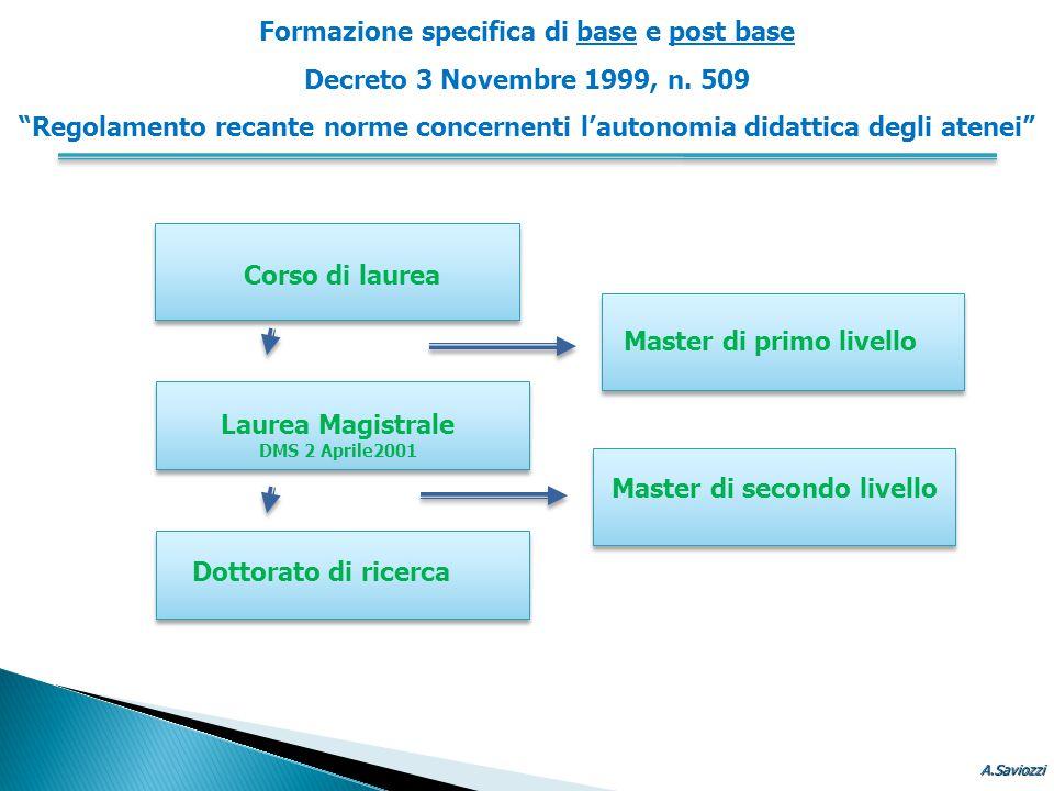 Corso di laurea Master di primo livello Laurea Magistrale DMS 2 Aprile2001 Master di secondo livello Dottorato di ricerca Formazione specifica di base