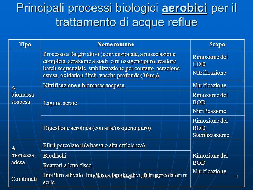 Processi unitari biologici - Lezione 1/5 5 ESEMPI di processi biologici aerobici per il trattamento di acque reflue Plug - flow convenzionale e CSTR