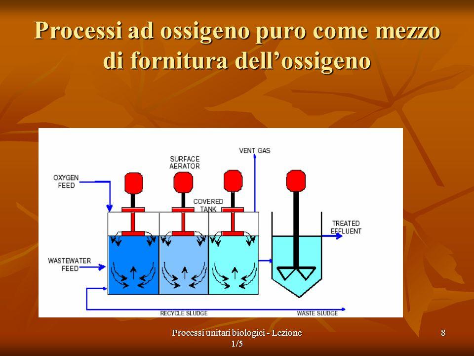 Processi unitari biologici - Lezione 1/5 9 Principali processi biologici anossici per il trattamento delle acque reflue Tipo Nome comune Scopo A biomassa sospesa Denitrificazione a biomassa sospesa Denitrificazion e A biomassa adesa Denitrificazione su biofilm