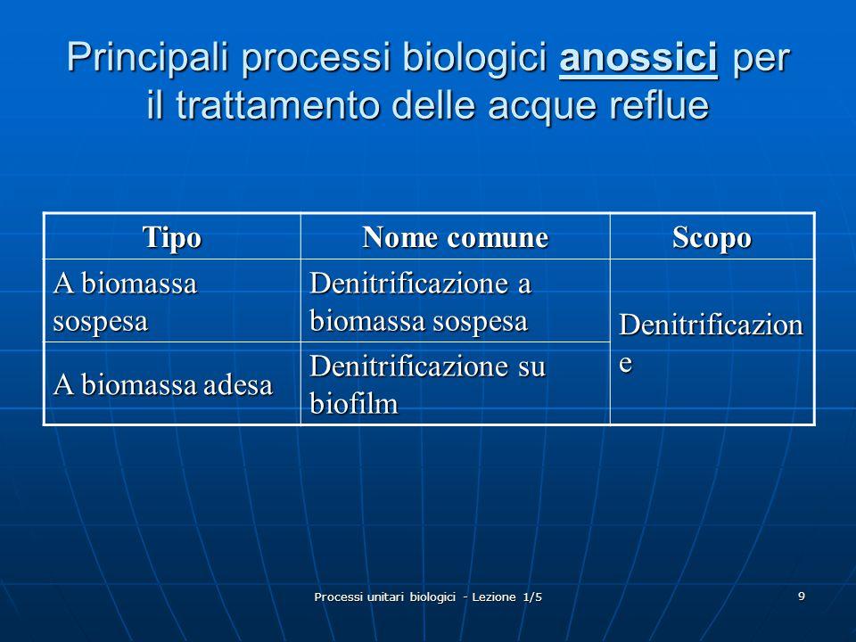 Processi unitari biologici - Lezione 1/5 20 Nutrienti I nutrienti inorganici essenziali alla crescita della cellula sono: I nutrienti inorganici essenziali alla crescita della cellula sono: N, S, P, K, Mg, Ca, Fe, Na, ClN, S, P, K, Mg, Ca, Fe, Na, Cl Quelli meno importanti: Quelli meno importanti: Zn, Mn, Mo, Se, Co, Ni, V, WZn, Mn, Mo, Se, Co, Ni, V, W I nutrienti organici, anche definiti fattori di crescita, differiscono da un organismo all'altro; i più importanti di questi ricadono nelle seguenti quattro classi: I nutrienti organici, anche definiti fattori di crescita, differiscono da un organismo all'altro; i più importanti di questi ricadono nelle seguenti quattro classi: AminoacidiAminoacidi PurinePurine PiridinePiridine VitamineVitamine