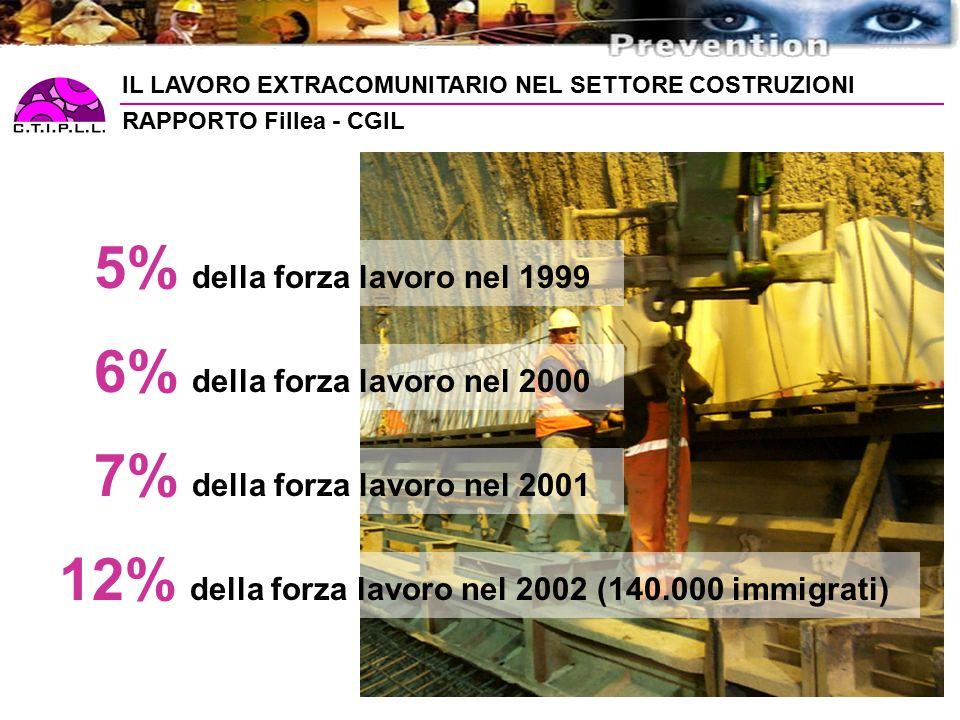 RAPPORTO Fillea - CGIL 5% della forza lavoro nel 1999 6% della forza lavoro nel 2000 7% della forza lavoro nel 2001 12% della forza lavoro nel 2002 (140.000 immigrati) IL LAVORO EXTRACOMUNITARIO NEL SETTORE COSTRUZIONI