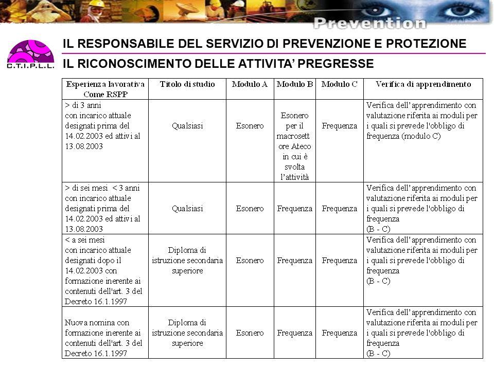 IL RESPONSABILE DEL SERVIZIO DI PREVENZIONE E PROTEZIONE IL RICONOSCIMENTO DELLE ATTIVITA' PREGRESSE
