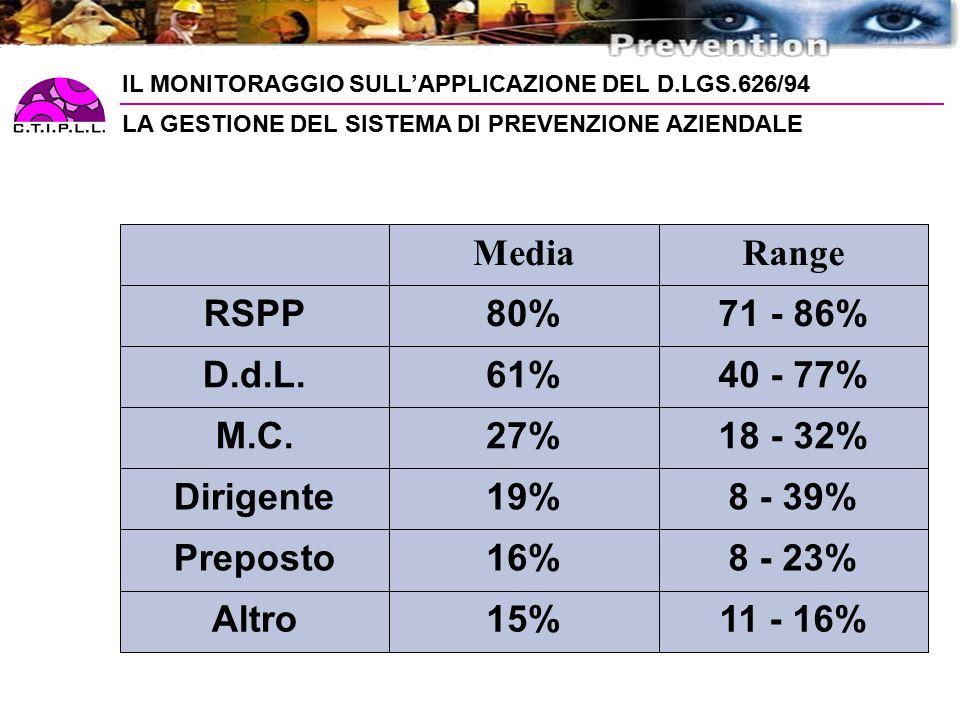 IL MONITORAGGIO SULL'APPLICAZIONE DEL D.LGS.626/94 11 - 16%15%Altro 8 - 23%16%Preposto 8 - 39%19%Dirigente 18 - 32%27%M.C.