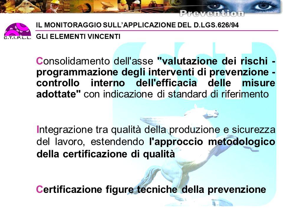 IL MONITORAGGIO SULL'APPLICAZIONE DEL D.LGS.626/94 GLI ELEMENTI VINCENTI Consolidamento dell asse valutazione dei rischi - programmazione degli interventi di prevenzione - controllo interno dell efficacia delle misure adottate con indicazione di standard di riferimento Integrazione tra qualità della produzione e sicurezza del lavoro, estendendo l approccio metodologico della certificazione di qualità Certificazione figure tecniche della prevenzione