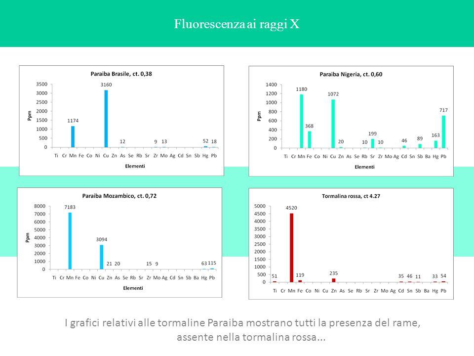 I grafici relativi alle tormaline Paraiba mostrano tutti la presenza del rame, assente nella tormalina rossa...