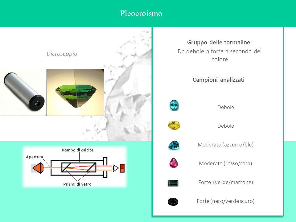 Pleocroismo Dicroscopio Da debole a forte a seconda del colore Debole Moderato (azzurro/blu) Moderato (rosso/rosa) Forte (verde/marrone) Forte (nero/v