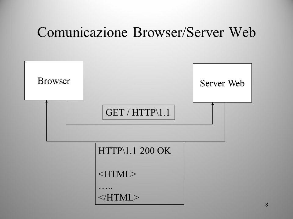 8 Comunicazione Browser/Server Web Browser Server Web GET / HTTP\1.1 HTTP\1.1 200 OK …..