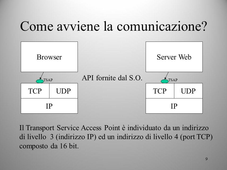 9 Come avviene la comunicazione? Browser TCP IP UDP TSAP Server Web TCP IP UDP TSAP API fornite dal S.O. Il Transport Service Access Point è individua
