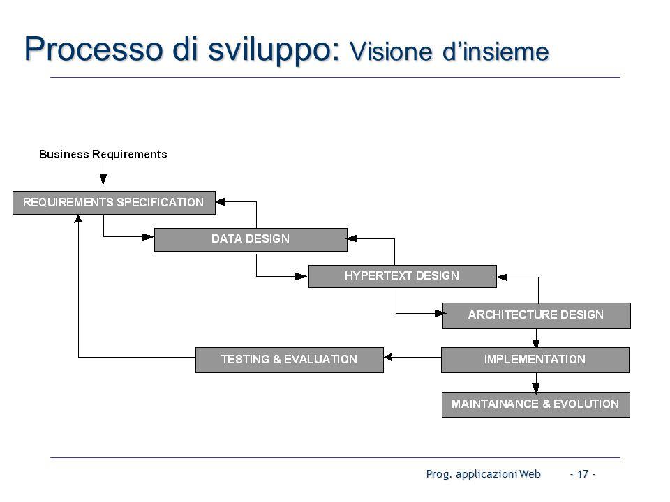 Prog. applicazioni Web- 17 - Processo di sviluppo: Visione d'insieme