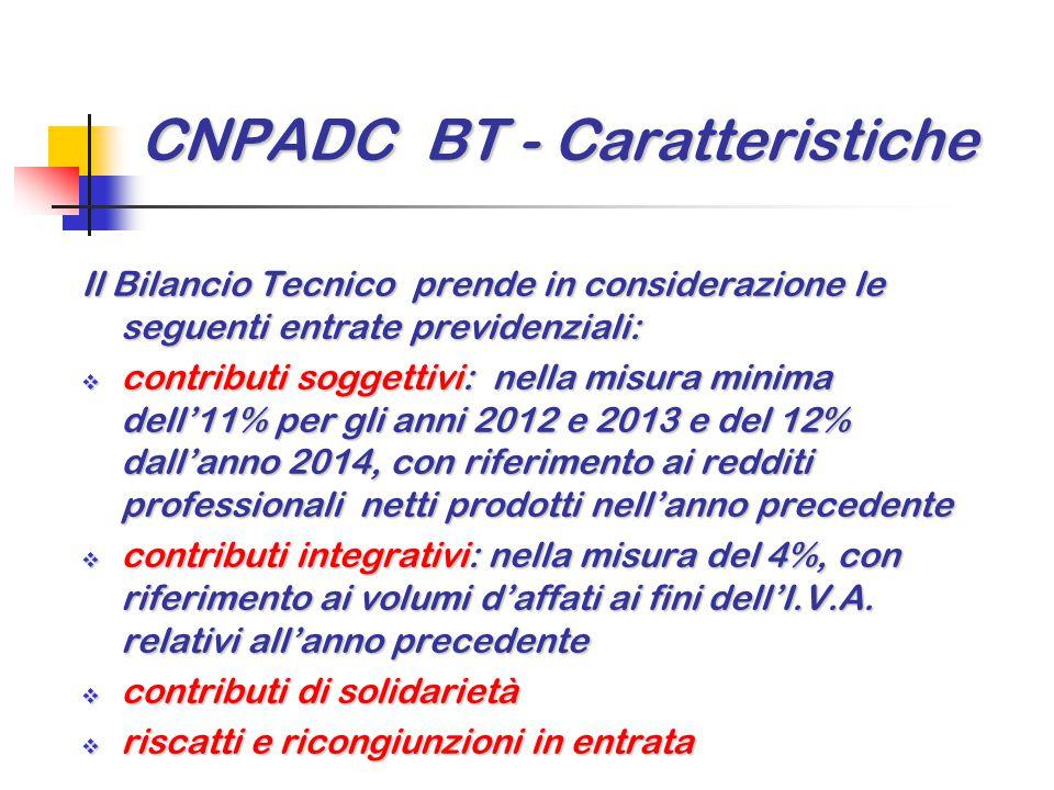 CNPADC BT - Caratteristiche Il Bilancio Tecnico prende in considerazione le seguenti entrate previdenziali:  contributi soggettivi: nella misura mini