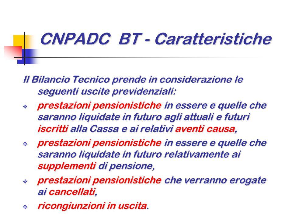 CNPADC BT - Caratteristiche Il Bilancio Tecnico prende in considerazione le seguenti uscite previdenziali:  prestazioni pensionistiche in essere e qu