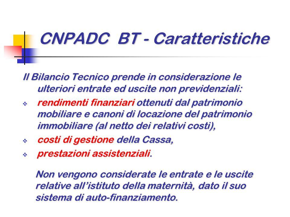 CNPADC BT - Caratteristiche Il Bilancio Tecnico prende in considerazione le ulteriori entrate ed uscite non previdenziali:  rendimenti finanziari ott