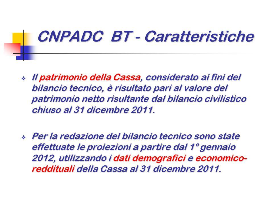CNPADC BT - Caratteristiche  Il patrimonio della Cassa, considerato ai fini del bilancio tecnico, è risultato pari al valore del patrimonio netto ris