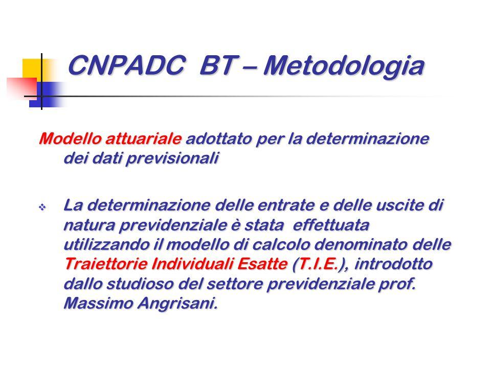 CNPADC BT – Metodologia Modello attuariale adottato per la determinazione dei dati previsionali  La determinazione delle entrate e delle uscite di na