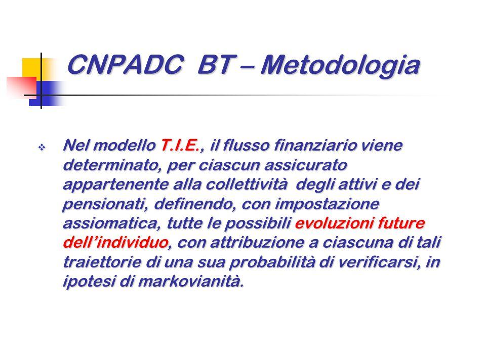 CNPADC BT – Metodologia  Nel modello T.I.E., il flusso finanziario viene determinato, per ciascun assicurato appartenente alla collettività degli att