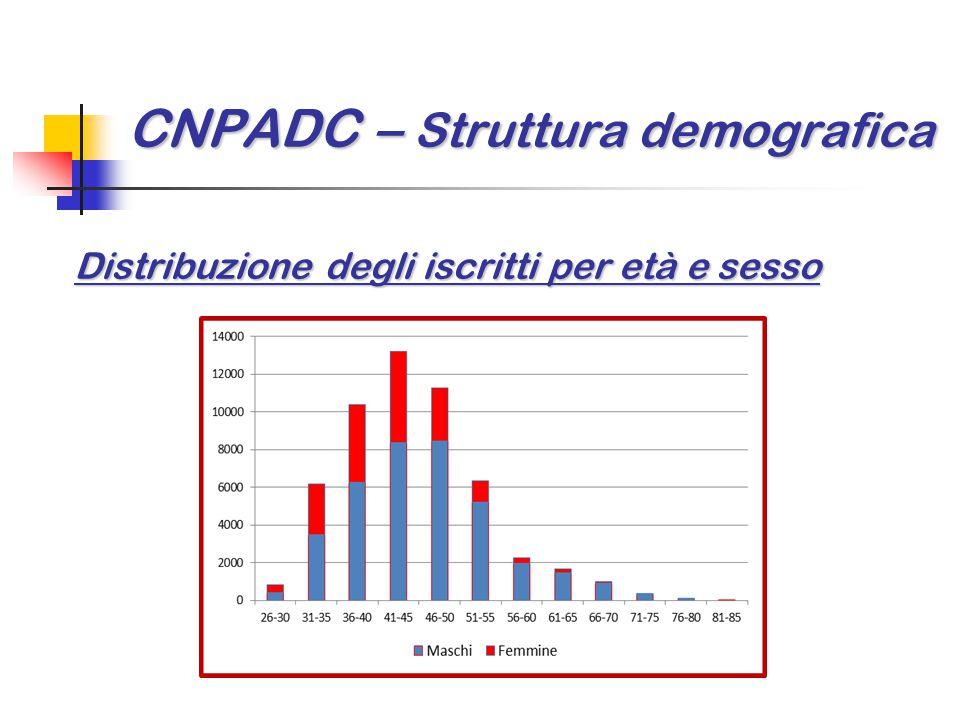 CNPADC – Struttura demografica Distribuzione degli iscritti per età e sesso