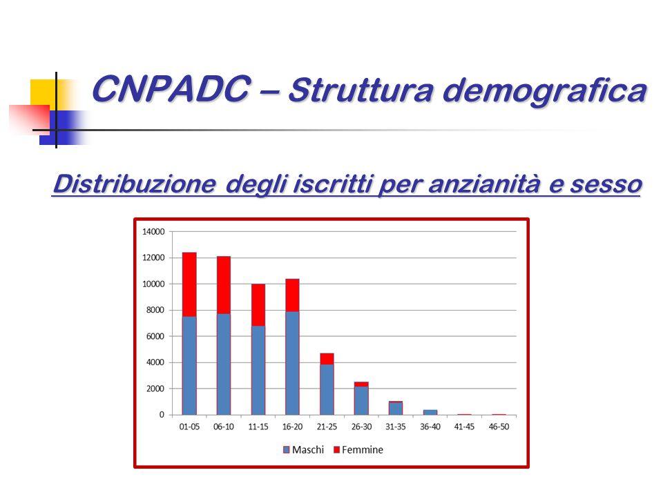CNPADC – Struttura demografica Distribuzione degli iscritti per anzianità e sesso