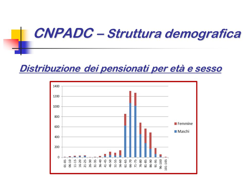 CNPADC – Struttura demografica Distribuzione dei pensionati per età e sesso