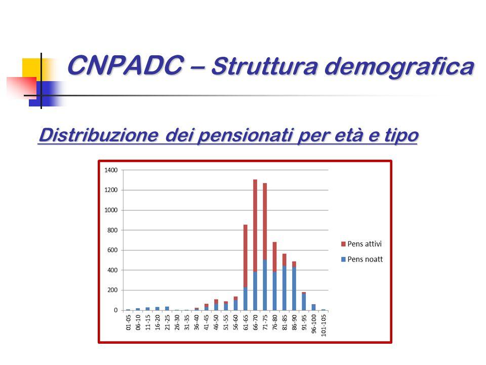 CNPADC – Struttura demografica Distribuzione dei pensionati per età e tipo
