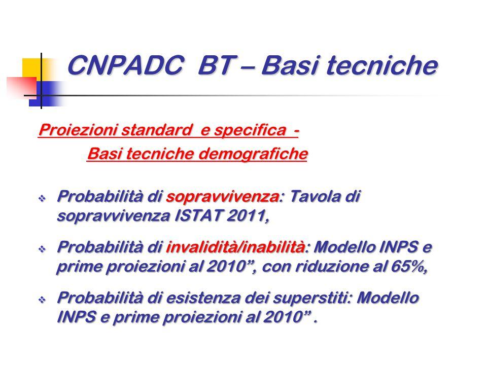 CNPADC BT – Basi tecniche Proiezioni standard e specifica - Basi tecniche demografiche  Probabilità di sopravvivenza: Tavola di sopravvivenza ISTAT 2
