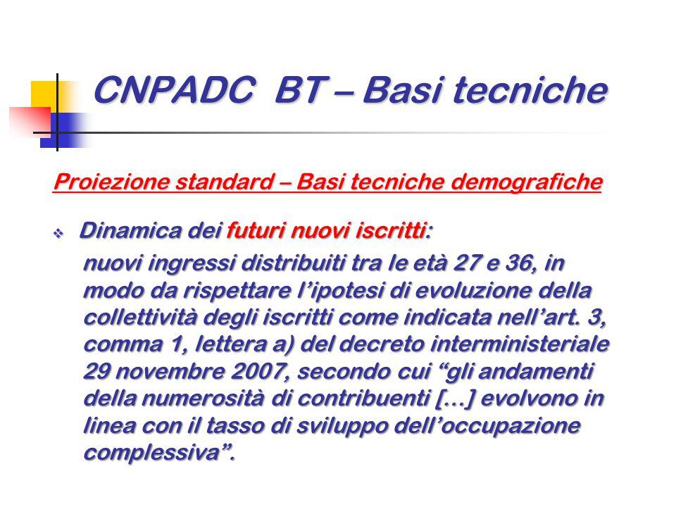 CNPADC BT – Basi tecniche Proiezione standard – Basi tecniche demografiche  Dinamica dei futuri nuovi iscritti: nuovi ingressi distribuiti tra le età