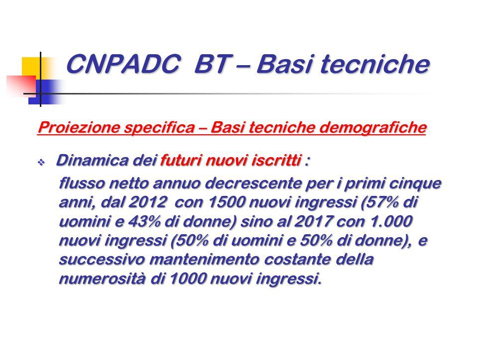 CNPADC BT – Basi tecniche Proiezione specifica – Basi tecniche demografiche  Dinamica dei futuri nuovi iscritti : flusso netto annuo decrescente per