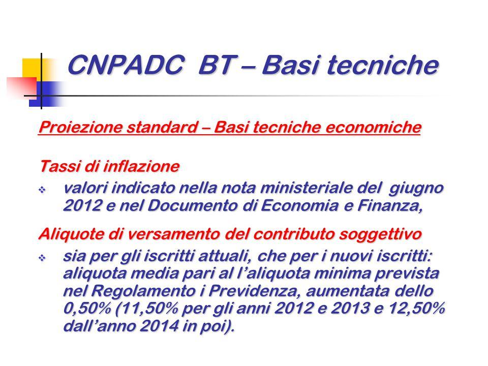 CNPADC BT – Basi tecniche Proiezione standard – Basi tecniche economiche Tassi di inflazione  valori indicato nella nota ministeriale del giugno 2012