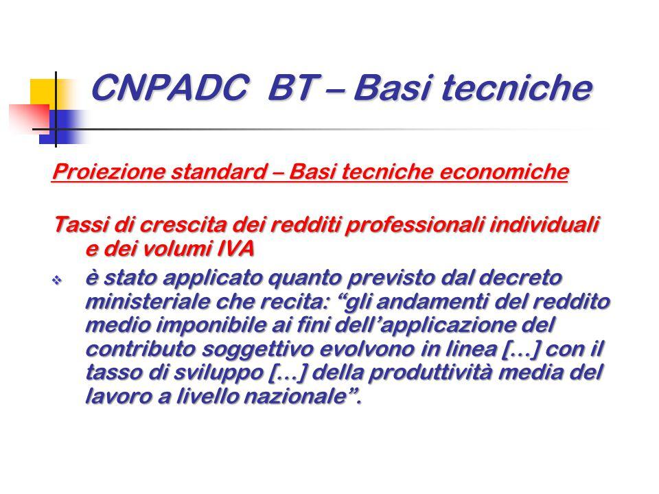 CNPADC BT – Basi tecniche Proiezione standard – Basi tecniche economiche Tassi di crescita dei redditi professionali individuali e dei volumi IVA  è
