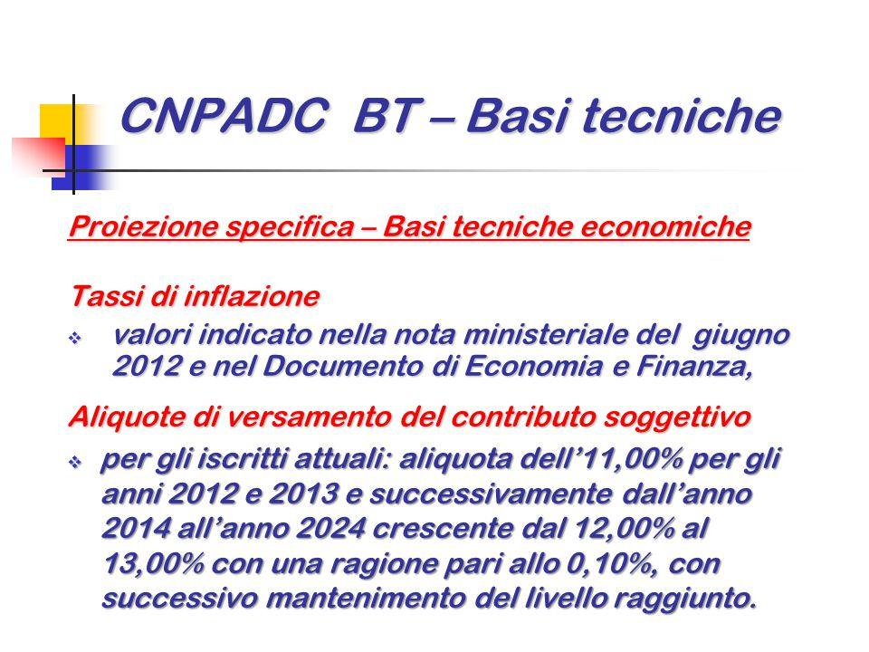 CNPADC BT – Basi tecniche Proiezione specifica – Basi tecniche economiche Tassi di inflazione  valori indicato nella nota ministeriale del giugno 201