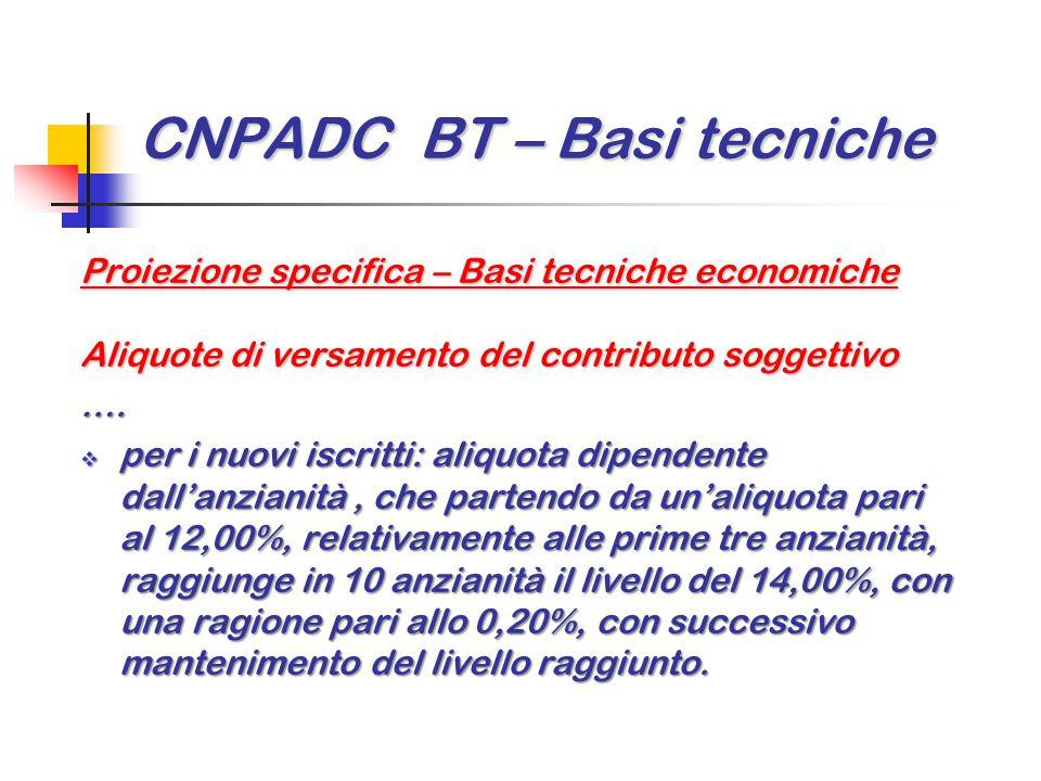 CNPADC BT – Basi tecniche Proiezione specifica – Basi tecniche economiche Aliquote di versamento del contributo soggettivo ….  per i nuovi iscritti: