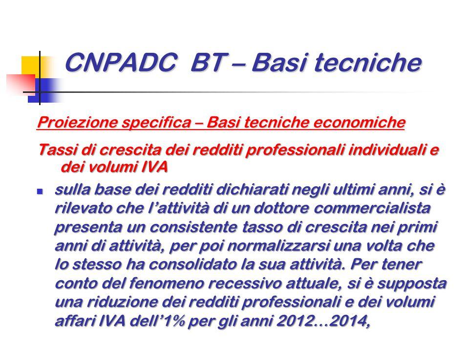 CNPADC BT – Basi tecniche Proiezione specifica – Basi tecniche economiche Tassi di crescita dei redditi professionali individuali e dei volumi IVA sul