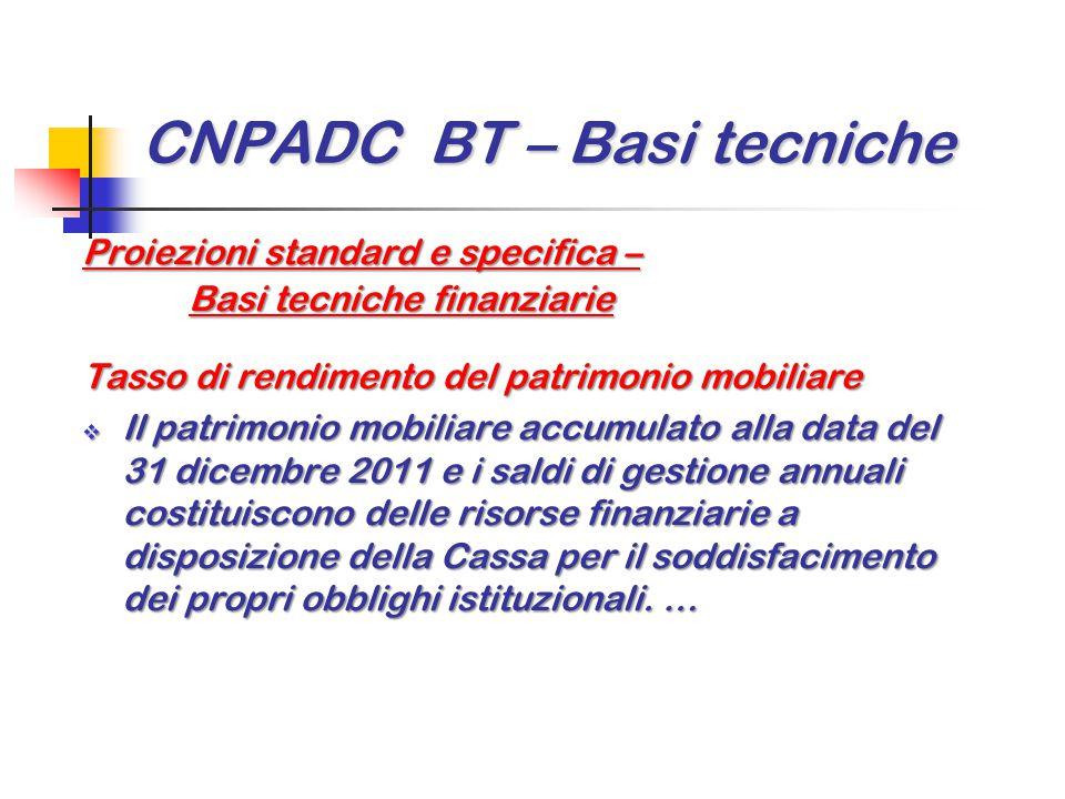 CNPADC BT – Basi tecniche Proiezioni standard e specifica – Basi tecniche finanziarie Tasso di rendimento del patrimonio mobiliare  Il patrimonio mob