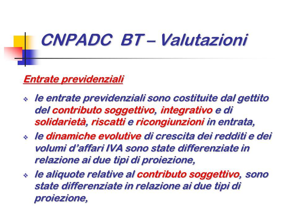 CNPADC BT – Valutazioni Entrate previdenziali  le entrate previdenziali sono costituite dal gettito del contributo soggettivo, integrativo e di solid