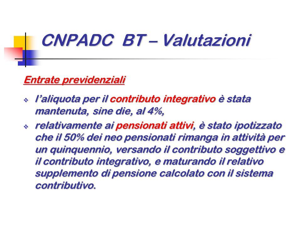 CNPADC BT – Valutazioni Entrate previdenziali  l'aliquota per il contributo integrativo è stata mantenuta, sine die, al 4%,  relativamente ai pensio