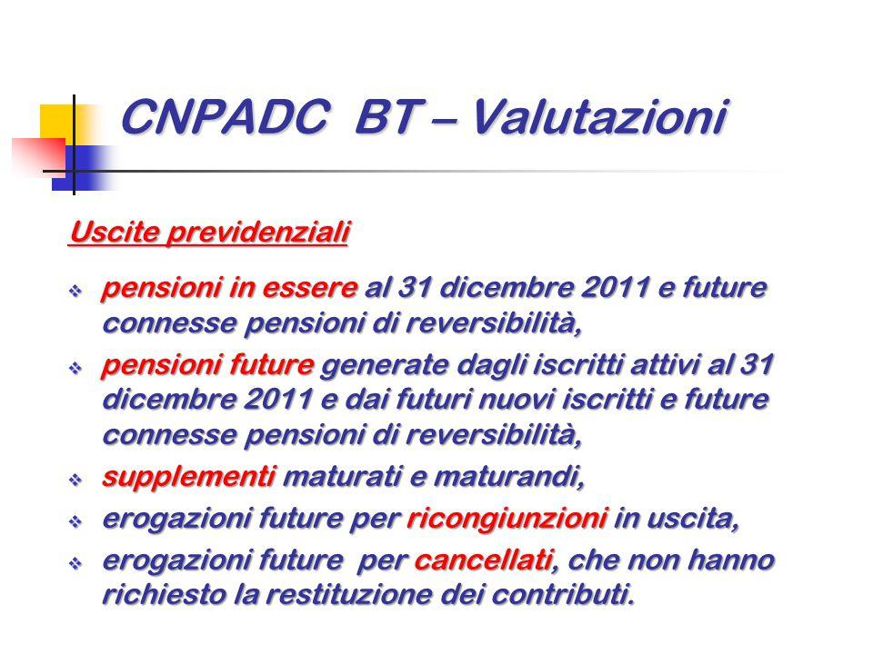 CNPADC BT – Valutazioni Uscite previdenziali  pensioni in essere al 31 dicembre 2011 e future connesse pensioni di reversibilità,  pensioni future g