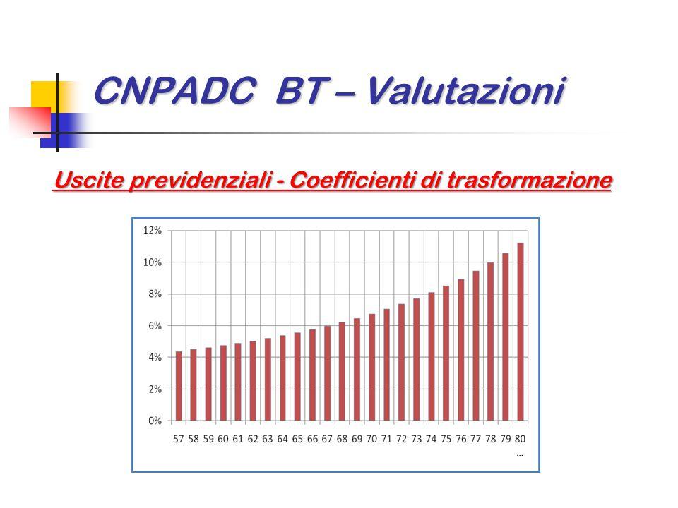 CNPADC BT – Valutazioni Uscite previdenziali - Coefficienti di trasformazione