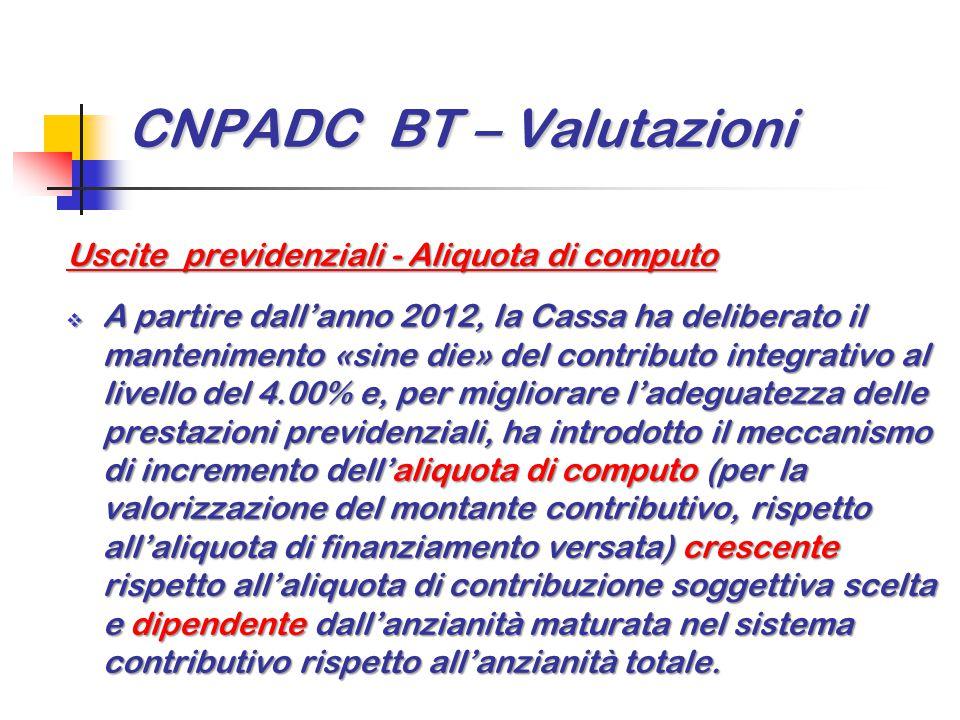 CNPADC BT – Valutazioni Uscite previdenziali - Aliquota di computo  A partire dall'anno 2012, la Cassa ha deliberato il mantenimento «sine die» del c