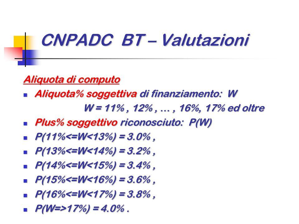 CNPADC BT – Valutazioni Aliquota di computo Aliquota di computo Aliquota% soggettiva di finanziamento: W Aliquota% soggettiva di finanziamento: W W =