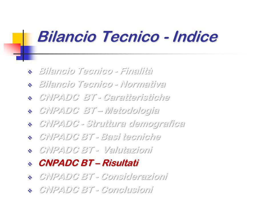 Bilancio Tecnico - Indice  Bilancio Tecnico - Finalità  Bilancio Tecnico - Normativa  CNPADC BT - Caratteristiche  CNPADC BT – Metodologia  CNPAD