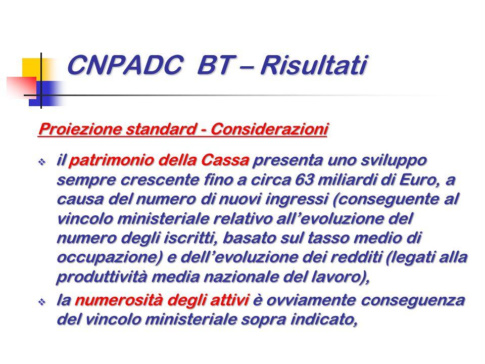 CNPADC BT – Risultati Proiezione standard - Considerazioni  il patrimonio della Cassa presenta uno sviluppo sempre crescente fino a circa 63 miliardi
