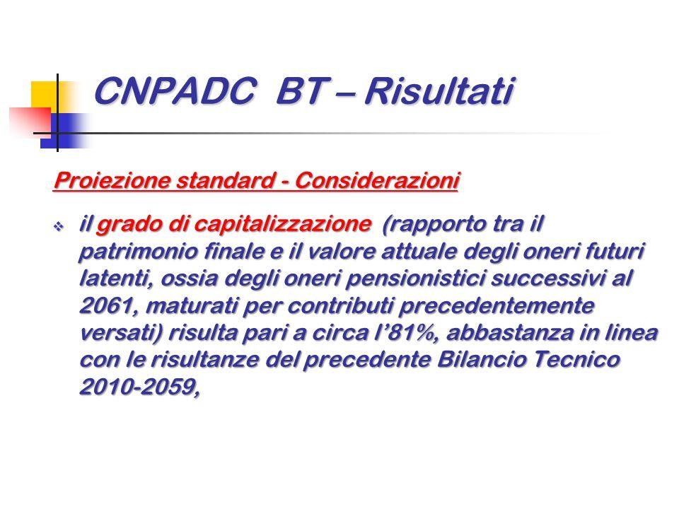 CNPADC BT – Risultati Proiezione standard - Considerazioni  il grado di capitalizzazione (rapporto tra il patrimonio finale e il valore attuale degli