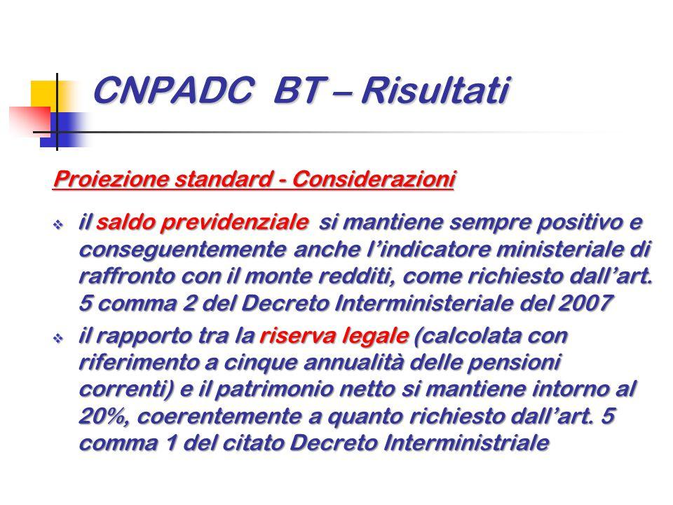 CNPADC BT – Risultati Proiezione standard - Considerazioni  il saldo previdenziale si mantiene sempre positivo e conseguentemente anche l'indicatore