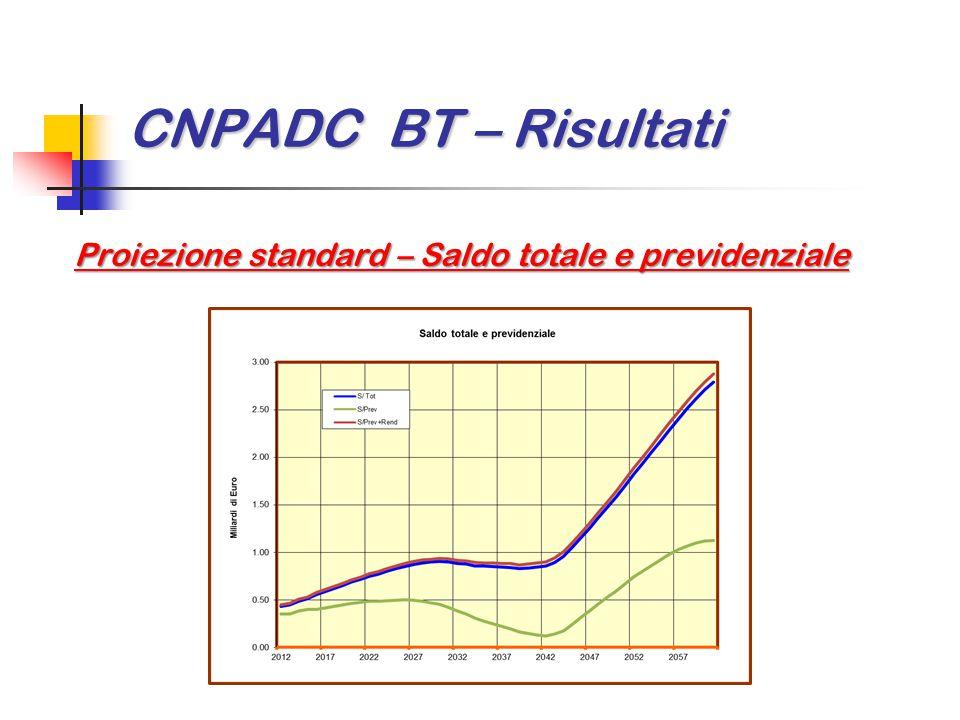 CNPADC BT – Risultati Proiezione standard – Saldo totale e previdenziale