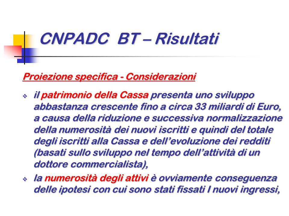 CNPADC BT – Risultati Proiezione specifica - Considerazioni  il patrimonio della Cassa presenta uno sviluppo abbastanza crescente fino a circa 33 mil