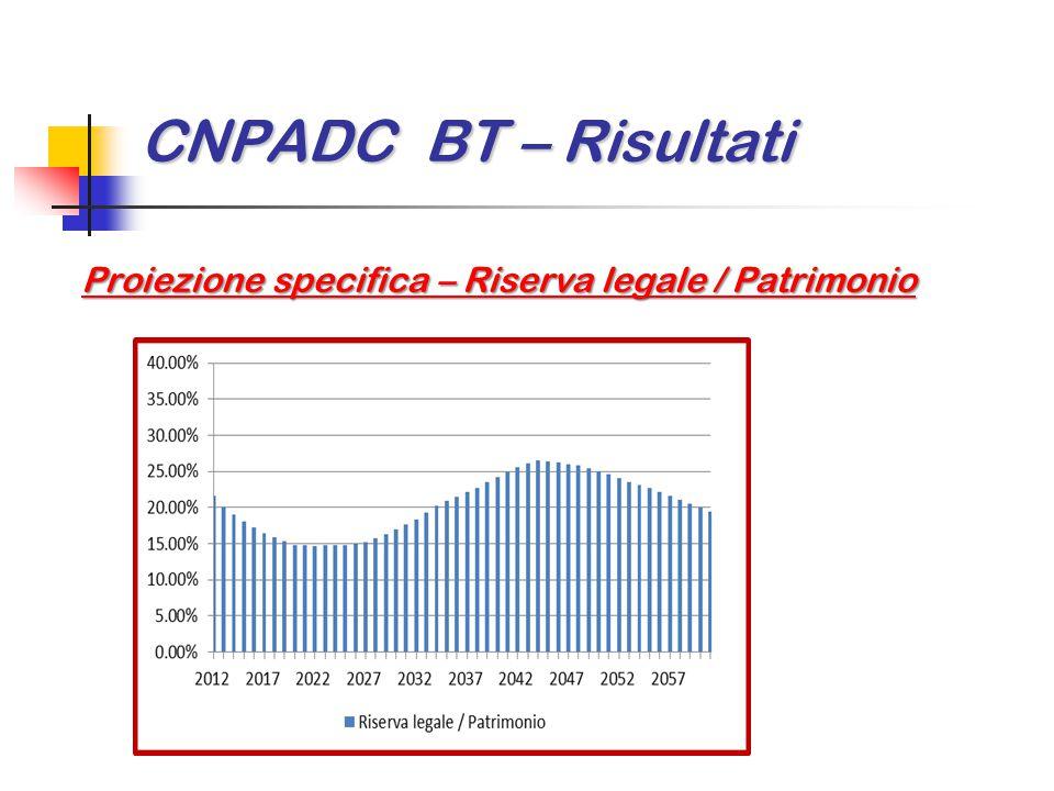 CNPADC BT – Risultati Proiezione specifica – Riserva legale / Patrimonio