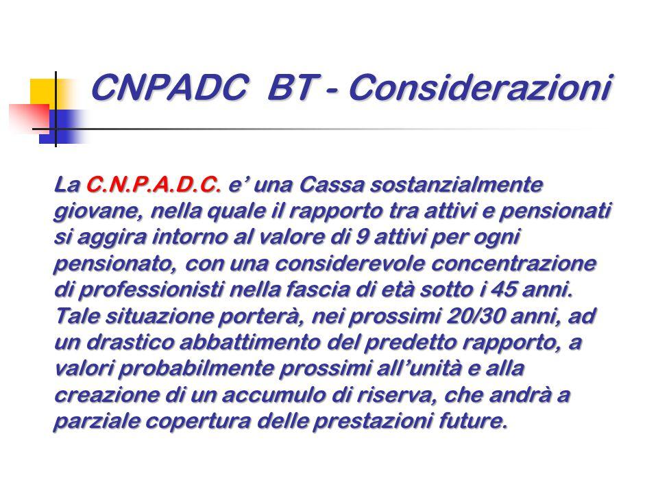 CNPADC BT - Considerazioni La C.N.P.A.D.C. e' una Cassa sostanzialmente giovane, nella quale il rapporto tra attivi e pensionati si aggira intorno al