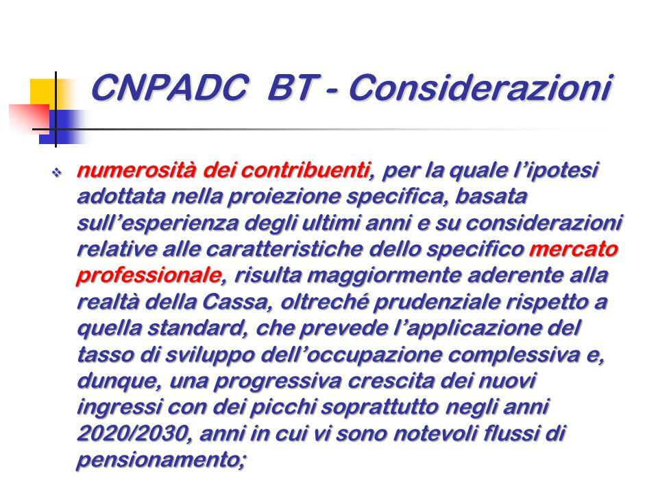 CNPADC BT - Considerazioni  numerosità dei contribuenti, per la quale l'ipotesi adottata nella proiezione specifica, basata sull'esperienza degli ult