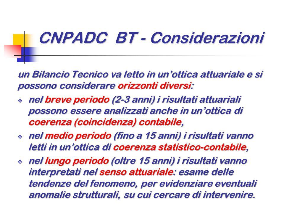 CNPADC BT - Considerazioni un Bilancio Tecnico va letto in un'ottica attuariale e si possono considerare orizzonti diversi:  nel breve periodo (2-3 a