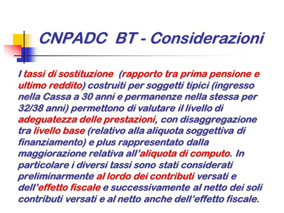 CNPADC BT - Considerazioni I tassi di sostituzione (rapporto tra prima pensione e ultimo reddito) costruiti per soggetti tipici (ingresso nella Cassa