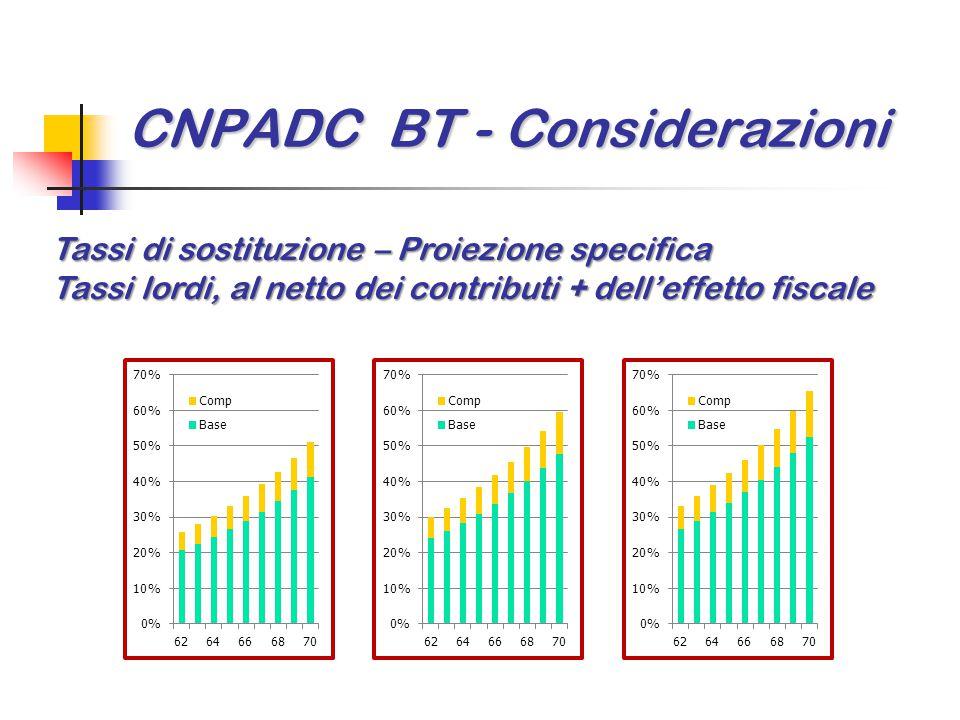 CNPADC BT - Considerazioni Tassi di sostituzione – Proiezione specifica Tassi lordi, al netto dei contributi + dell'effetto fiscale